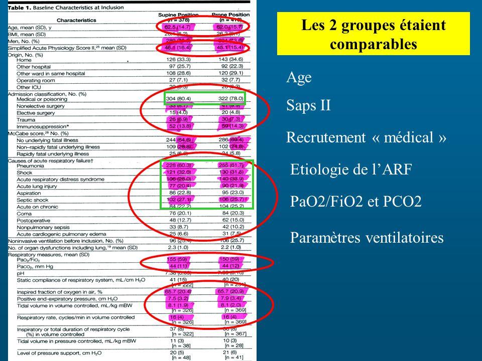 Les 2 groupes étaient comparables Age Saps II Recrutement « médical » Etiologie de lARF PaO2/FiO2 et PCO2 Paramètres ventilatoires