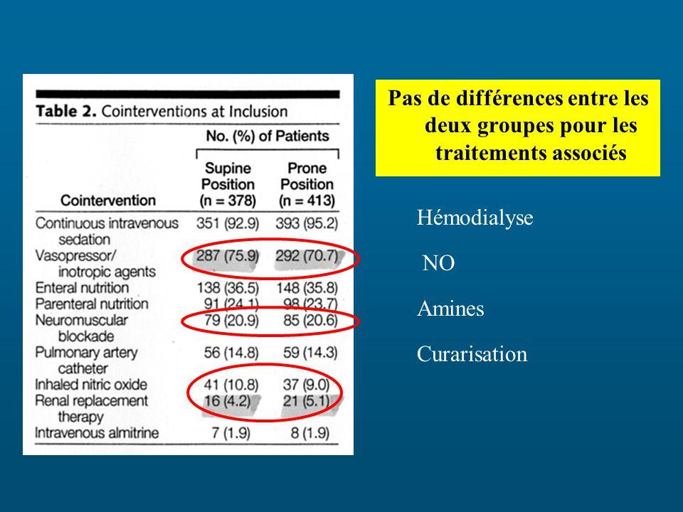 Pas de différences entre les deux groupes pour les traitements associés Hémodialyse NO Amines Curarisation