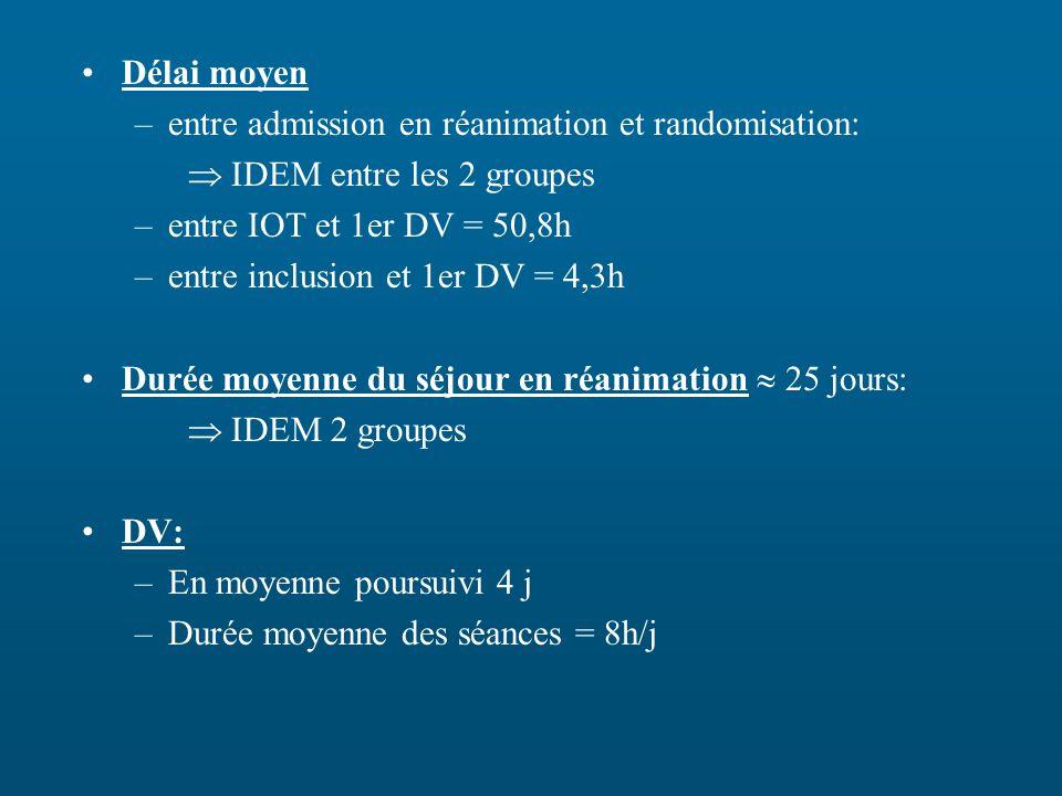 Délai moyen –entre admission en réanimation et randomisation: IDEM entre les 2 groupes –entre IOT et 1er DV = 50,8h –entre inclusion et 1er DV = 4,3h Durée moyenne du séjour en réanimation 25 jours: IDEM 2 groupes DV: –En moyenne poursuivi 4 j –Durée moyenne des séances = 8h/j