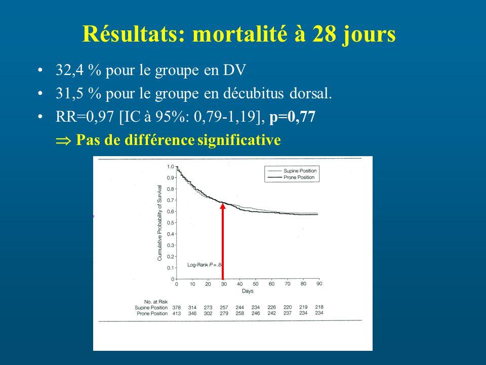 Résultats: mortalité à 28 jours 32,4 % pour le groupe en DV 31,5 % pour le groupe en décubitus dorsal.