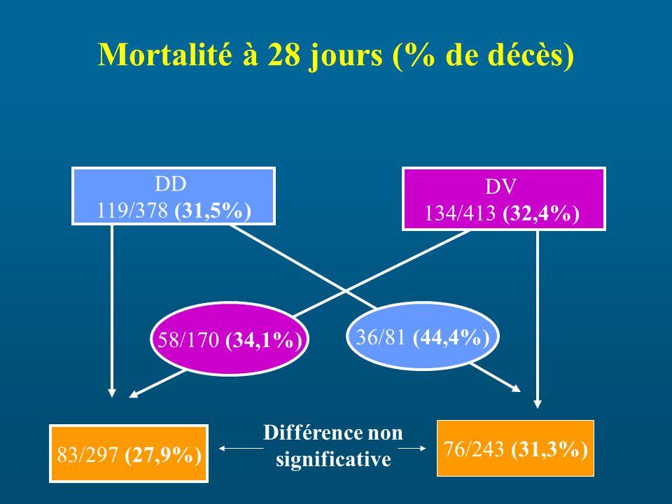 Mortalité à 28 jours (% de décès) DD 119/378 (31,5%) DV 134/413 (32,4%) 58/170 (34,1%) 36/81 (44,4%) 83/297 (27,9%) 76/243 (31,3%) Différence non significative