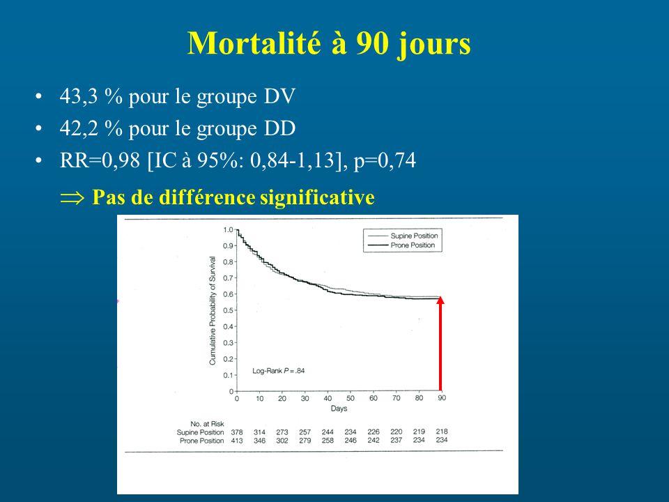 Mortalité à 90 jours 43,3 % pour le groupe DV 42,2 % pour le groupe DD RR=0,98 [IC à 95%: 0,84-1,13], p=0,74 Pas de différence significative