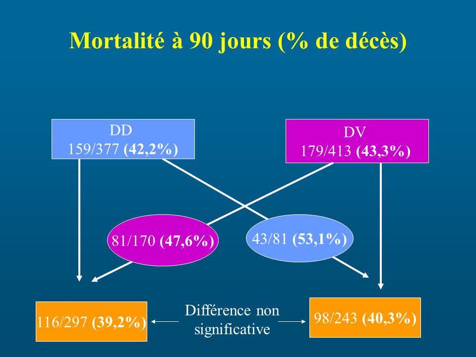 Mortalité à 90 jours (% de décès) DD 159/377 (42,2%) DV 179/413 (43,3%) 81/170 (47,6%) 43/81 (53,1%) 116/297 (39,2%) 98/243 (40,3%) Différence non significative