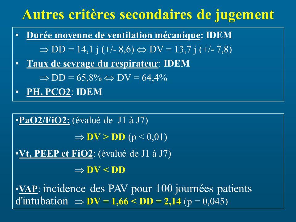 Autres critères secondaires de jugement Durée moyenne de ventilation mécanique: IDEM DD = 14,1 j (+/- 8,6) DV = 13,7 j (+/- 7,8) Taux de sevrage du respirateur: IDEM DD = 65,8% DV = 64,4% PH, PCO2: IDEM PaO2/FiO2: (évalué de J1 à J7) DV > DD (p < 0,01) Vt, PEEP et FiO2: (évalué de J1 à J7) DV < DD VAP: incidence des PAV pour 100 journées patients d intubation DV = 1,66 < DD = 2,14 (p = 0,045)
