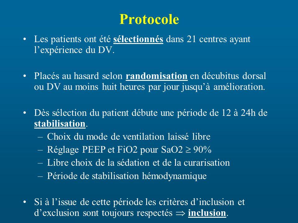 Protocole Les patients ont été sélectionnés dans 21 centres ayant lexpérience du DV.