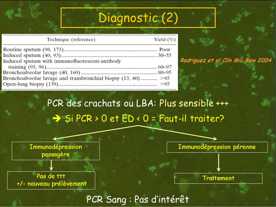 PCR des crachats ou LBA: Plus sensible +++ Si PCR > 0 et ED < 0 = Faut-il traiter? Diagnostic (2) Immunodépression passagère Pas de ttt +/- nouveau pr