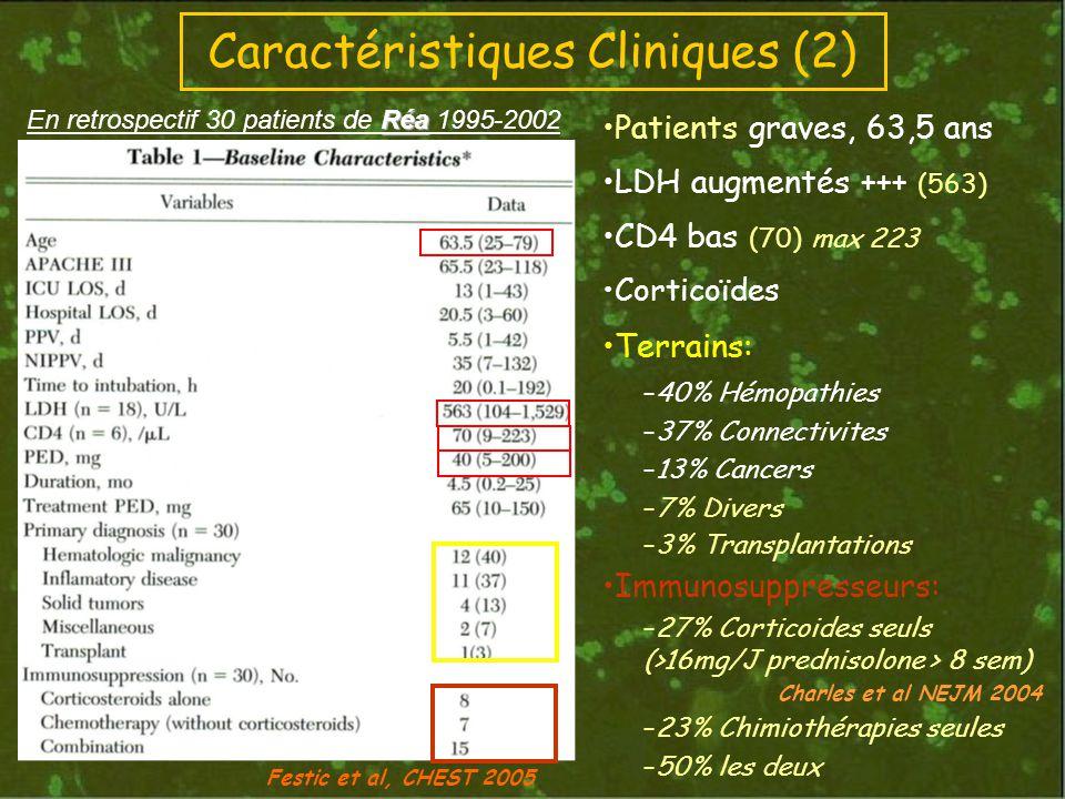 Caractéristiques Cliniques (2) Patients graves, 63,5 ans LDH augmentés +++ (563) CD4 bas (70) max 223 Corticoïdes Terrains: –40% Hémopathies –37% Connectivites –13% Cancers –7% Divers –3% Transplantations Immunosuppresseurs: –27% Corticoides seuls (>16mg/J prednisolone > 8 sem) Charles et al NEJM 2004 –23% Chimiothérapies seules –50% les deux Festic et al, CHEST 2005 Réa En retrospectif 30 patients de Réa 1995-2002