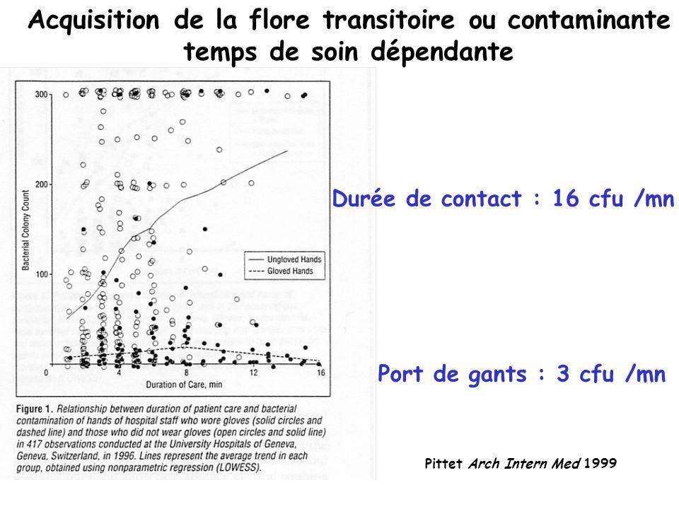 Acquisition de la flore transitoire ou contaminante temps de soin dépendante Pittet Arch Intern Med 1999 Durée de contact : 16 cfu /mn Port de gants : 3 cfu /mn
