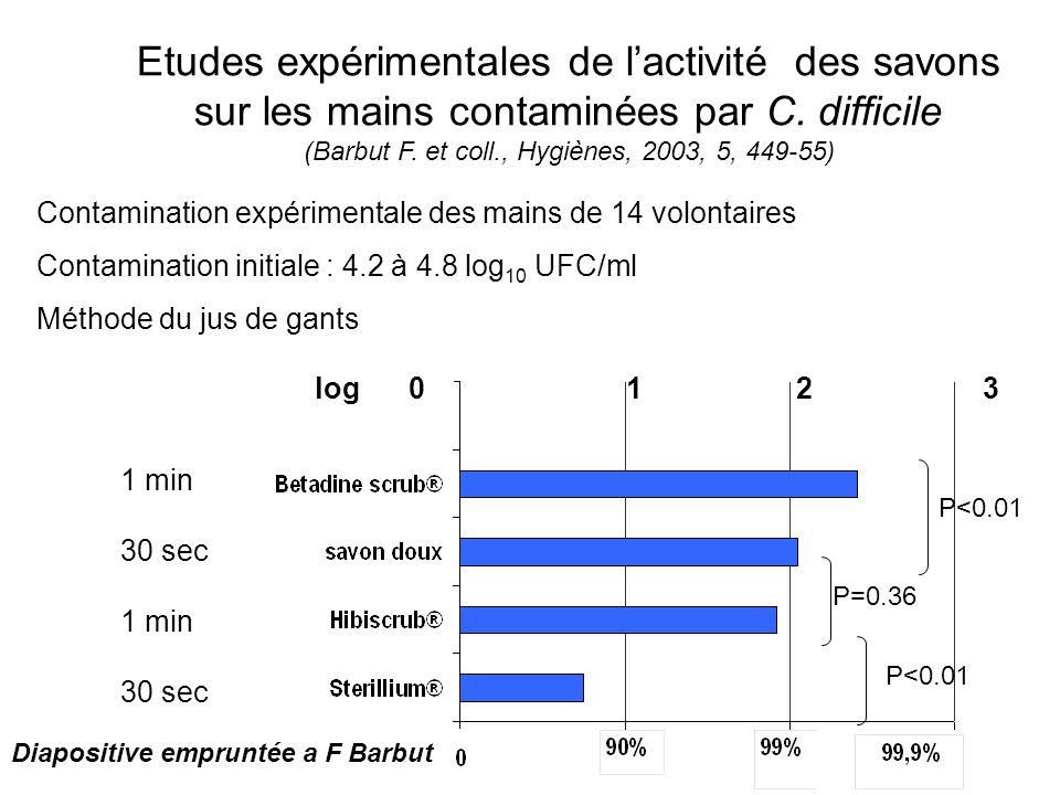 log 0 1 2 3 Etudes expérimentales de lactivité des savons sur les mains contaminées par C.