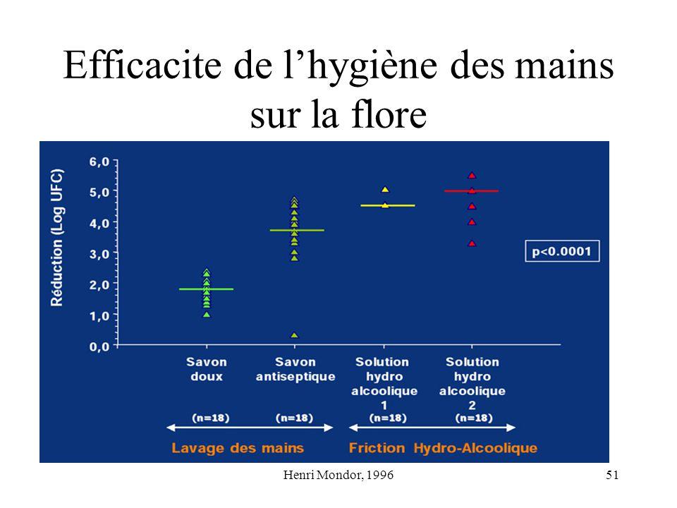 Henri Mondor, 199651 Efficacite de lhygiène des mains sur la flore