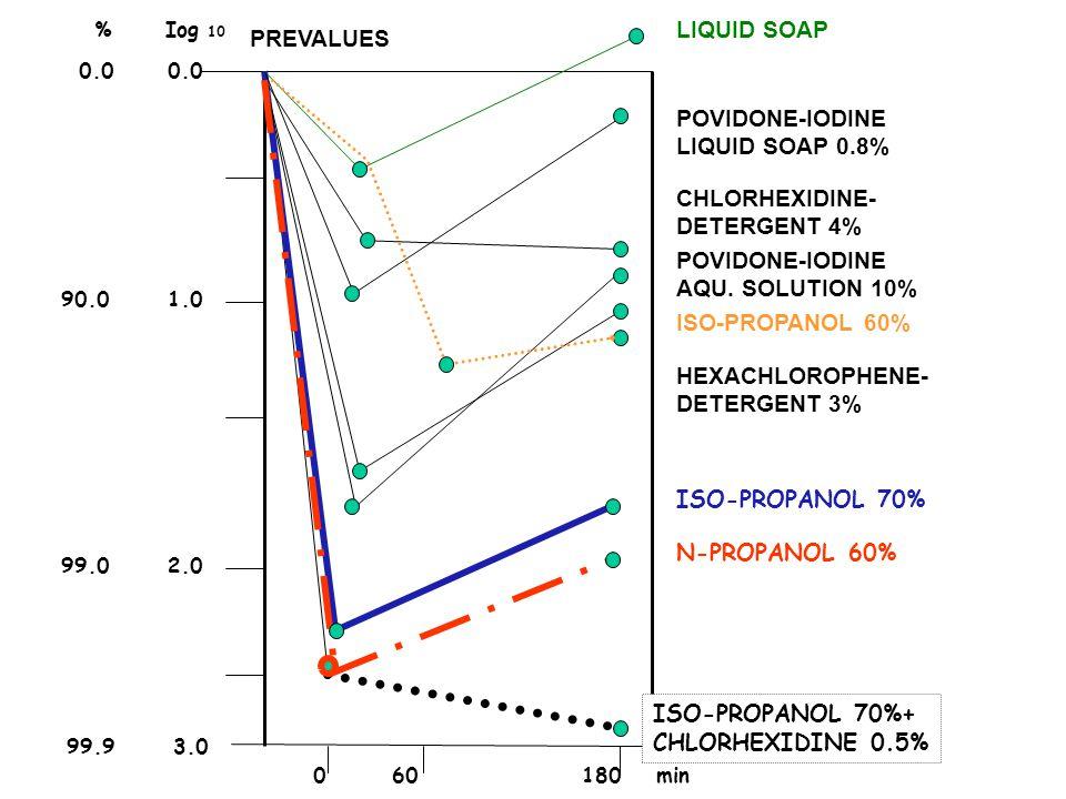 PREVALUES 99.93.0 90.01.0 99.02.0 060180 min LIQUID SOAP POVIDONE-IODINE LIQUID SOAP 0.8% CHLORHEXIDINE- DETERGENT 4% POVIDONE-IODINE AQU.