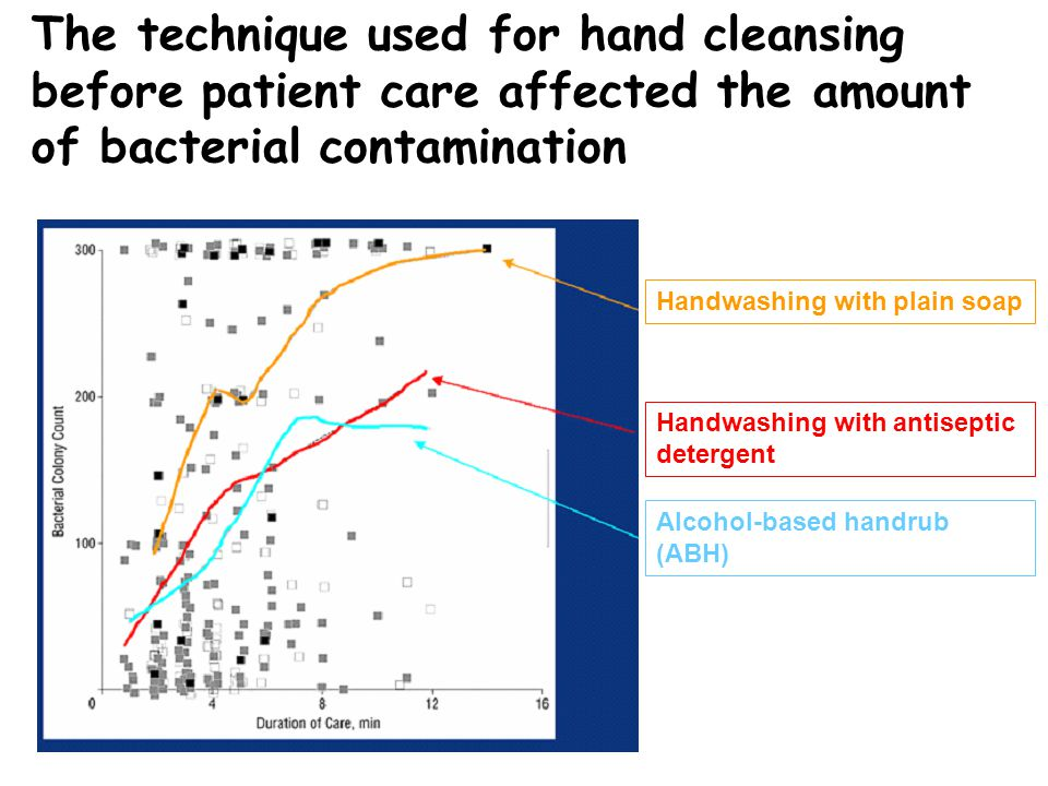 The technique used for hand cleansing before patient care affected the amount of bacterial contamination Handwashing with plain soap Handwashing with