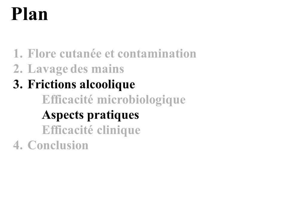 1.Flore cutanée et contamination 2.Lavage des mains 3.Frictions alcoolique Efficacité microbiologique Aspects pratiques Efficacité clinique 4.Conclusion Plan