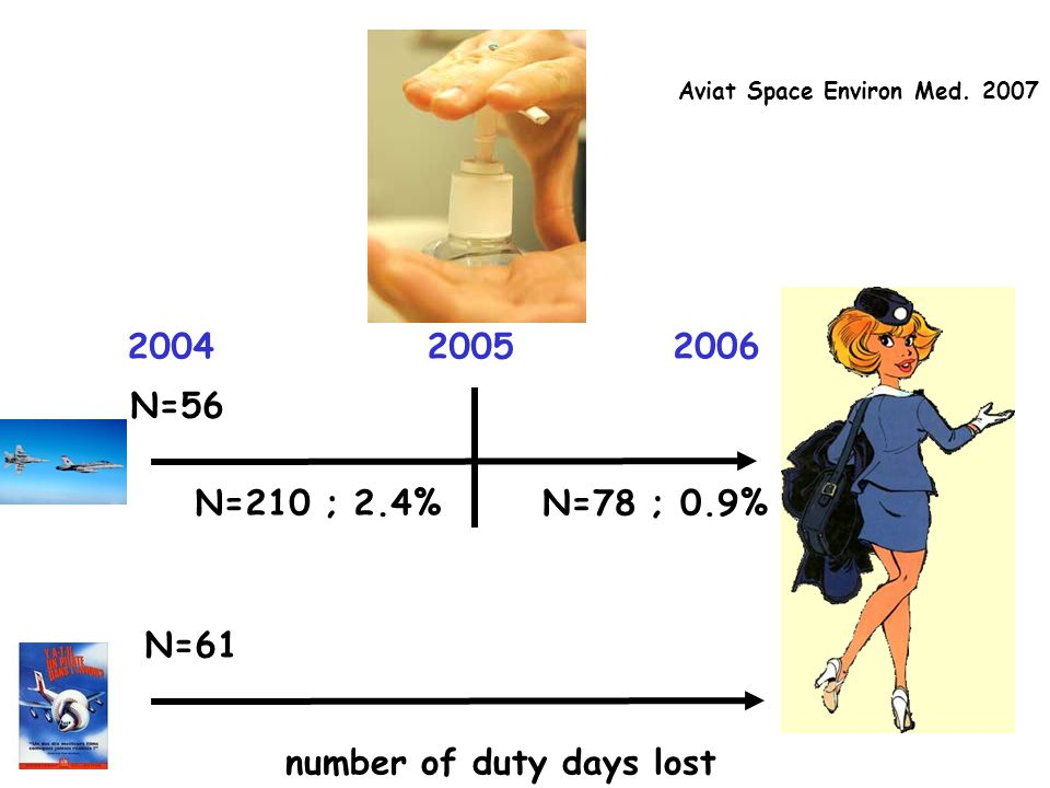 20042005 2006 N=56 N=61 number of duty days lost N=210 ; 2.4%N=78 ; 0.9% Aviat Space Environ Med. 2007