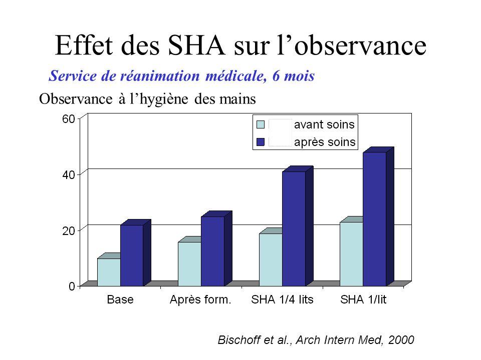 Effet des SHA sur lobservance Bischoff et al., Arch Intern Med, 2000 Service de réanimation médicale, 6 mois Observance à lhygiène des mains