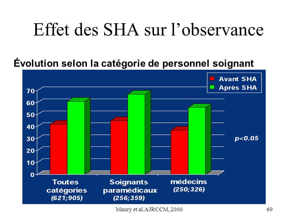 Maury et al.AJRCCM, 200069 Effet des SHA sur lobservance Évolution selon la catégorie de personnel soignant