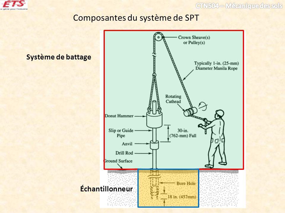 Composantes du système de SPT Système de battage Échantillonneur