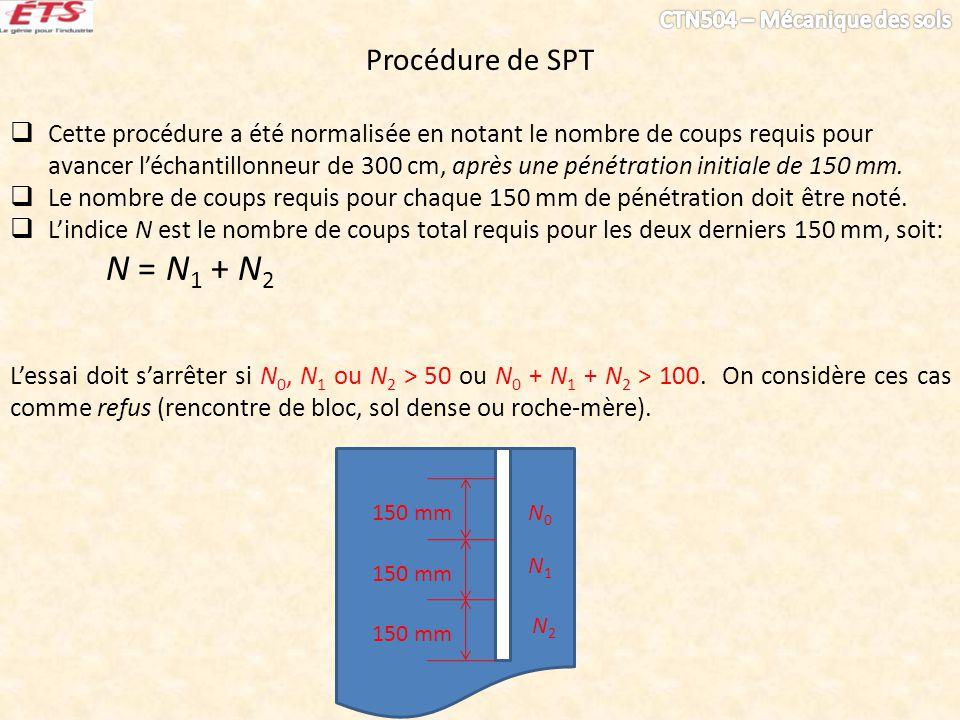 Procédure de SPT Cette procédure a été normalisée en notant le nombre de coups requis pour avancer léchantillonneur de 300 cm, après une pénétration i
