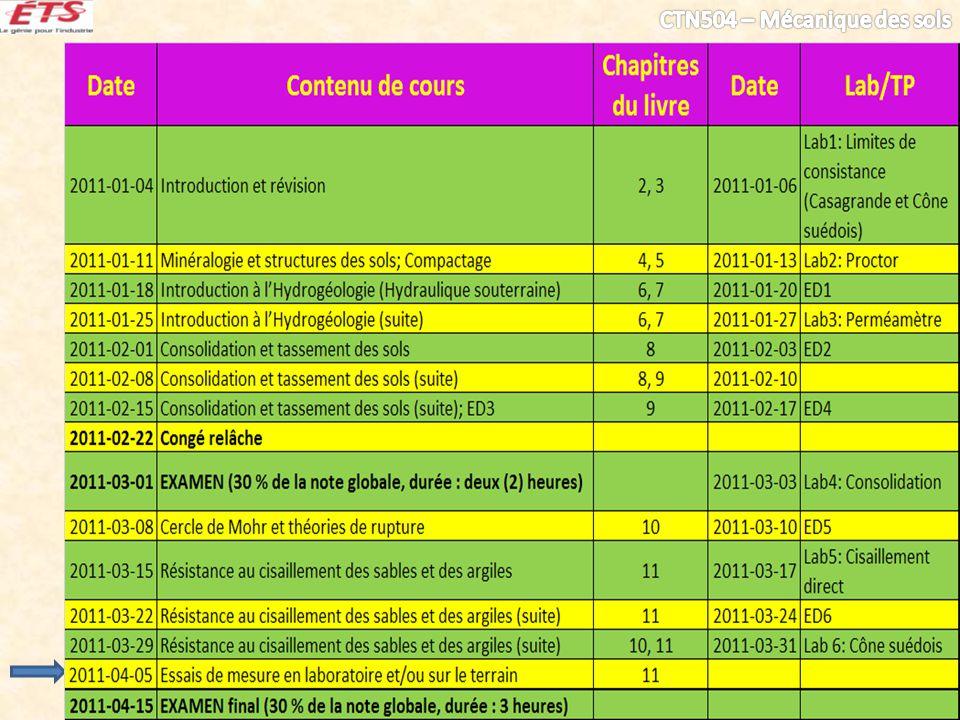 Contenu Échantillonnage Mesures au laboratoire – Torvane – TV – Cône suédois Mesures in situ – SPT – Scissomètres – CPT – Caractérisation des argiles