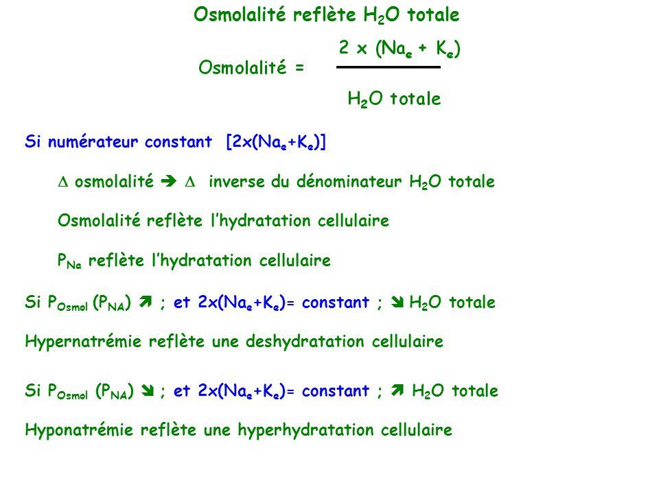 Si numérateur constant [2x(Na e +K e )] osmolalité inverse du dénominateur H 2 O totale Osmolalité reflète lhydratation cellulaire P Na reflète lhydra