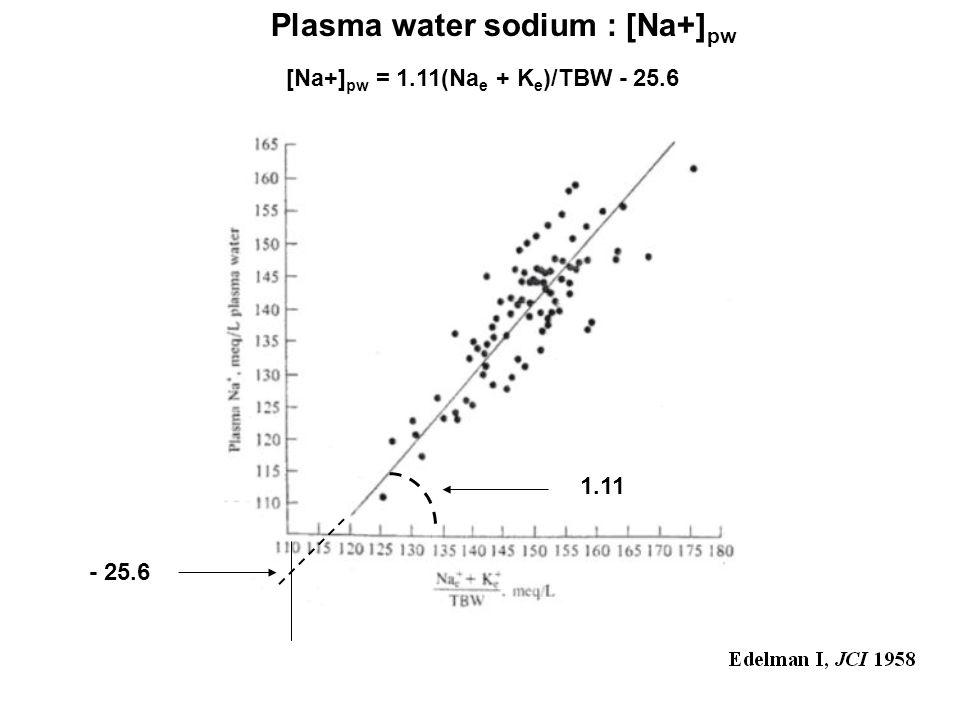 1.11 Plasma water sodium : [Na+] pw [Na+] pw = 1.11(Na e + K e )/TBW - 25.6 - 25.6