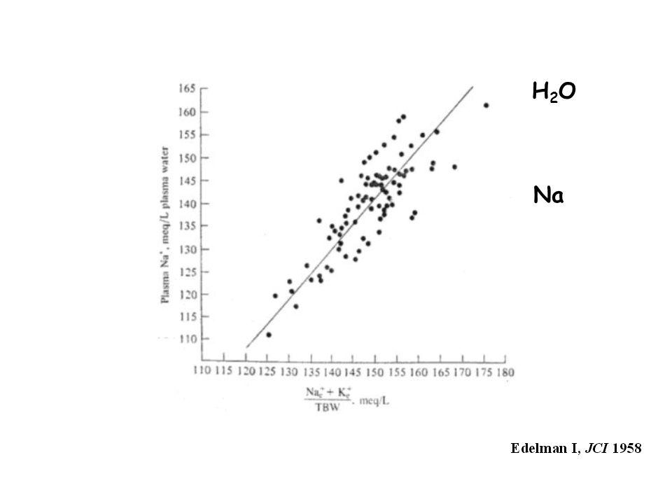 Hyponatrémie P Na <136 mmol/L, Adrogué HJ, NEJM 2000 P Na <134 mmol/L, Yeates KE, CMAJ 2004