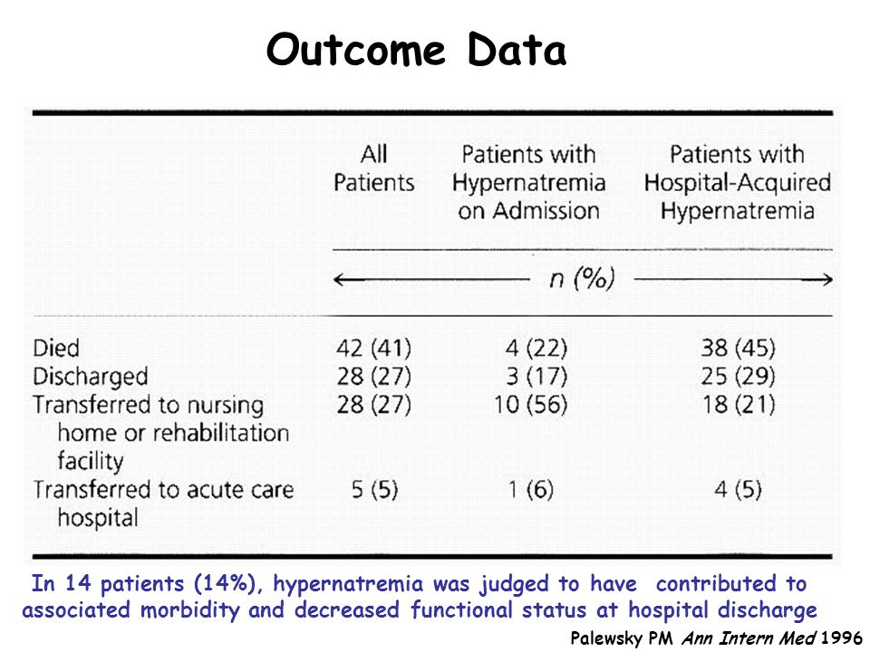 Outcome Data Palewsky PM Ann Intern Med 1996 In 14 patients (14%), hypernatremia was judged to have contributed to associated morbidity and decreased functional status at hospital discharge