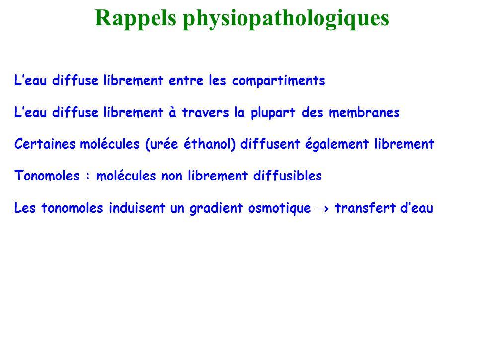 Rappels physiopathologiques Leau diffuse librement entre les compartiments Leau diffuse librement à travers la plupart des membranes Certaines molécul