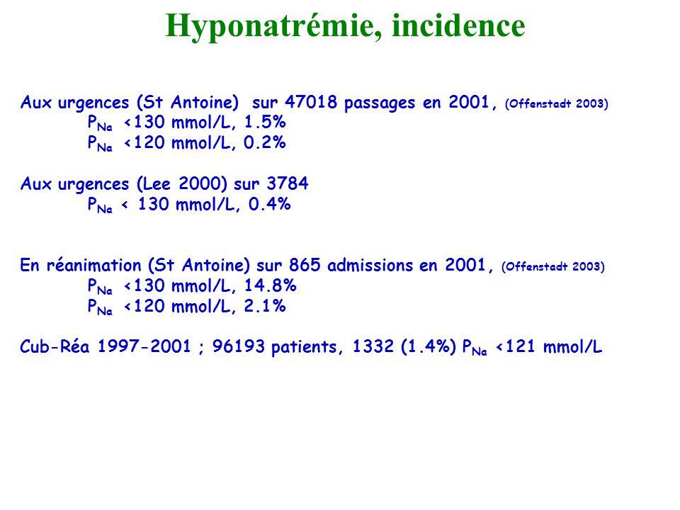 Aux urgences (St Antoine) sur 47018 passages en 2001, (Offenstadt 2003) P Na <130 mmol/L, 1.5% P Na <120 mmol/L, 0.2% Aux urgences (Lee 2000) sur 3784