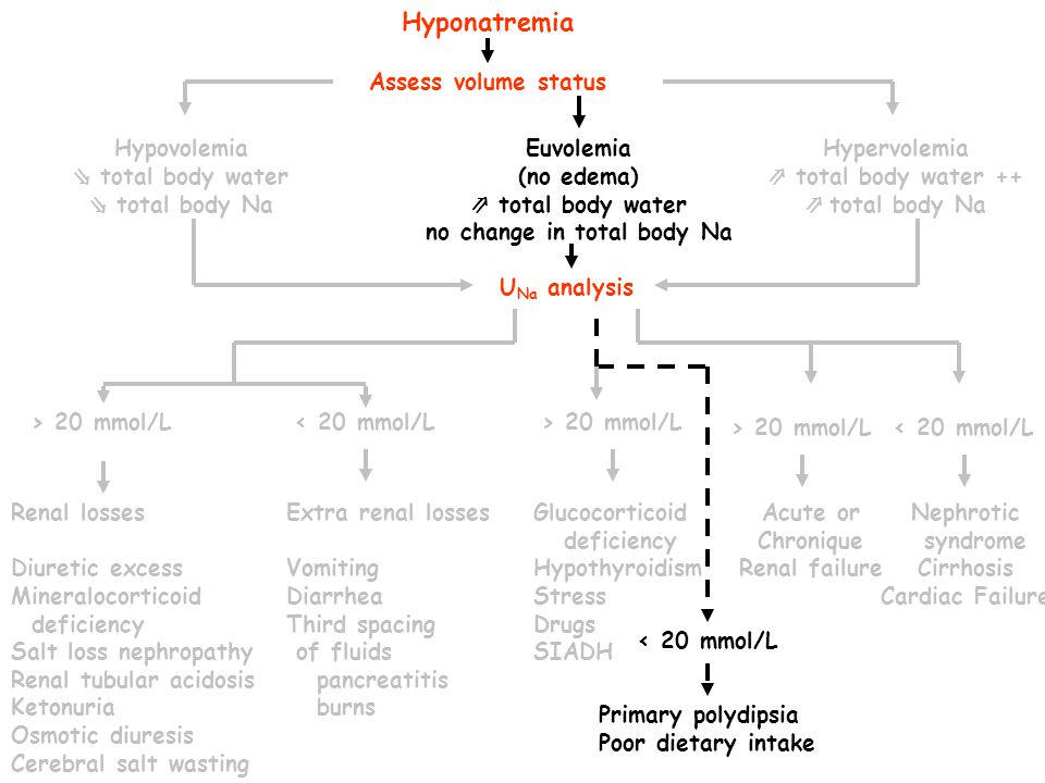 Extra renal losses Vomiting Diarrhea Third spacing of fluids pancreatitis burns < 20 mmol/L Euvolemia (no edema) total body water no change in total body Na Glucocorticoid deficiency Hypothyroidism Stress Drugs SIADH > 20 mmol/L Hyponatremia Renal losses Diuretic excess Mineralocorticoid deficiency Salt loss nephropathy Renal tubular acidosis Ketonuria Osmotic diuresis Cerebral salt wasting Assess volume status Hypovolemia total body water total body Na U Na analysis > 20 mmol/L Hypervolemia total body water ++ total body Na > 20 mmol/L Acute or Chronique Renal failure < 20 mmol/L Nephrotic syndrome Cirrhosis Cardiac Failure < 20 mmol/L Primary polydipsia Poor dietary intake