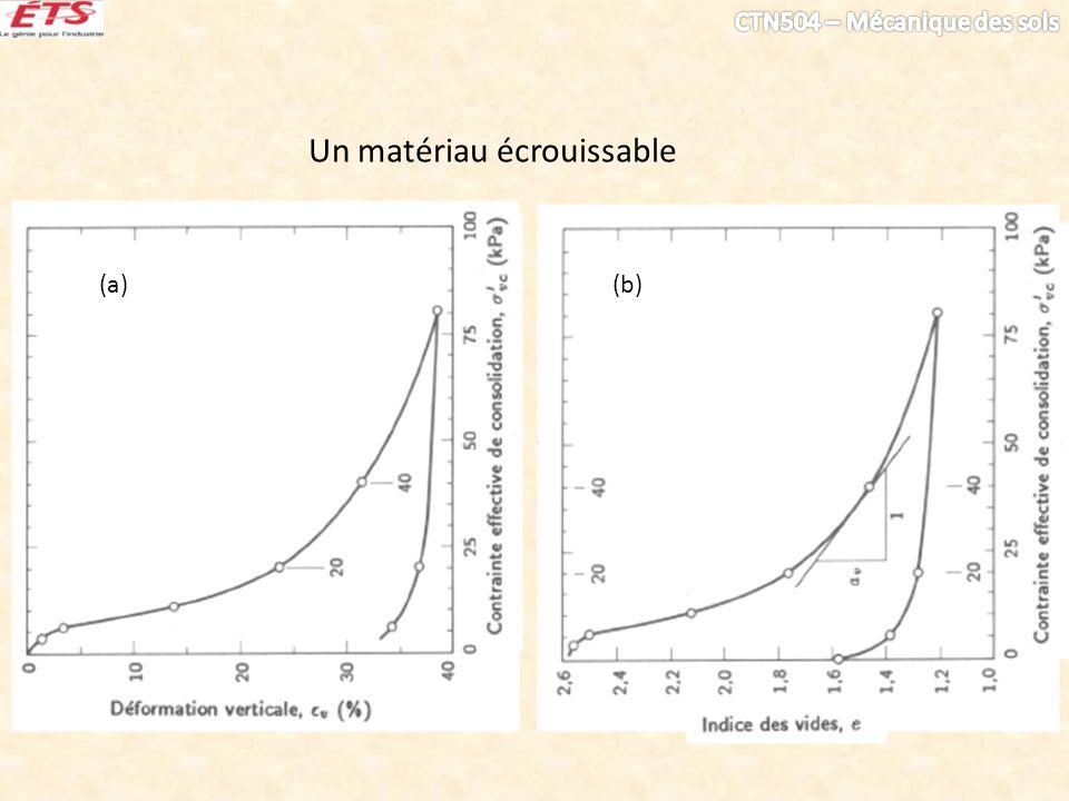 (a)(b) Un matériau écrouissable