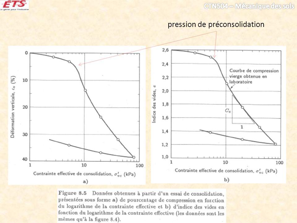 pression de préconsolidation
