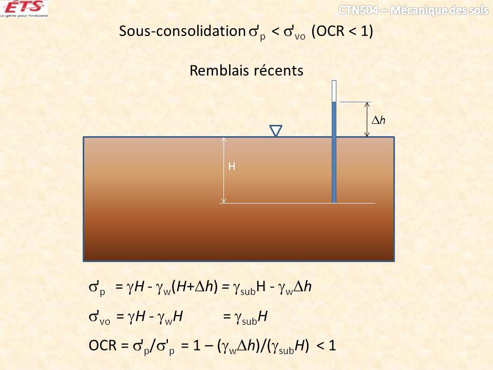 Sous-consolidation ' p < ' vo (OCR < 1) Remblais récents ' p = H - w (H+ h) = sub H - w h ' vo = H - w H = sub H OCR = ' p / ' p = 1 – ( w h)/( sub H)