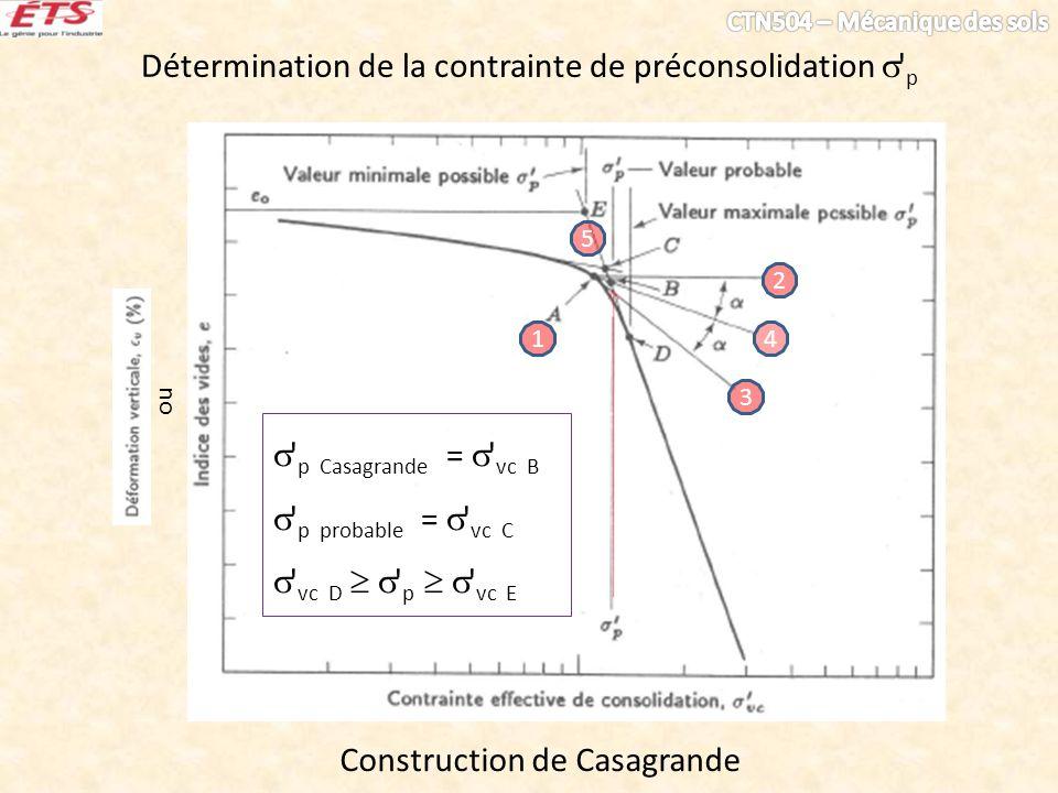 Détermination de la contrainte de préconsolidation ' p Construction de Casagrande ou 1 2 3 4 5 ' p Casagrande = ' vc B ' p probable = ' vc C ' vc D '