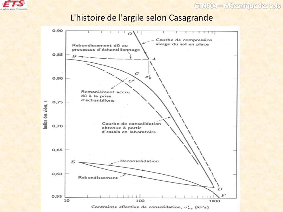 L'histoire de l'argile selon Casagrande