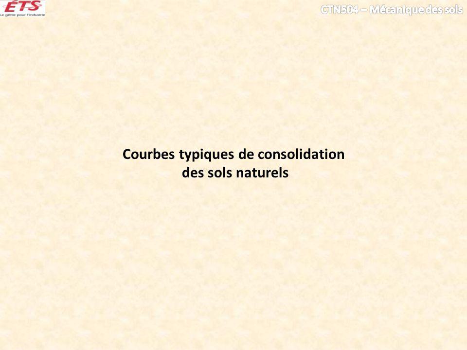 Courbes typiques de consolidation des sols naturels