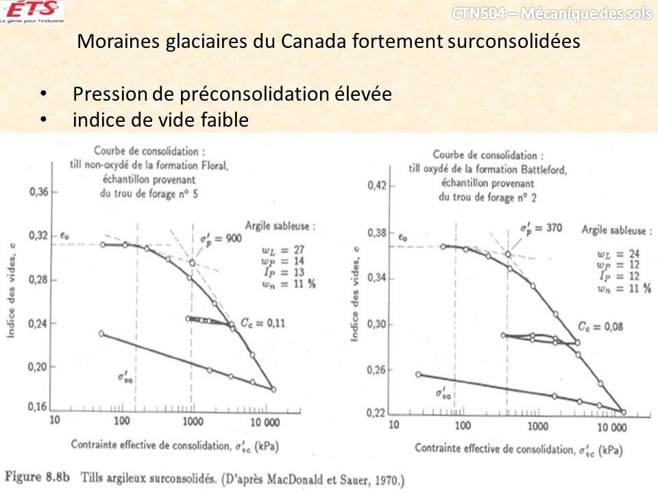 Moraines glaciaires du Canada fortement surconsolidées Pression de préconsolidation élevée indice de vide faible