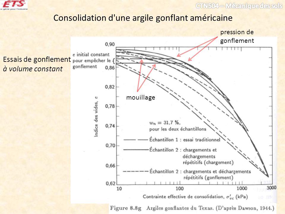 Consolidation d'une argile gonflant américaine Essais de gonflement à volume constant mouillage pression de gonflement