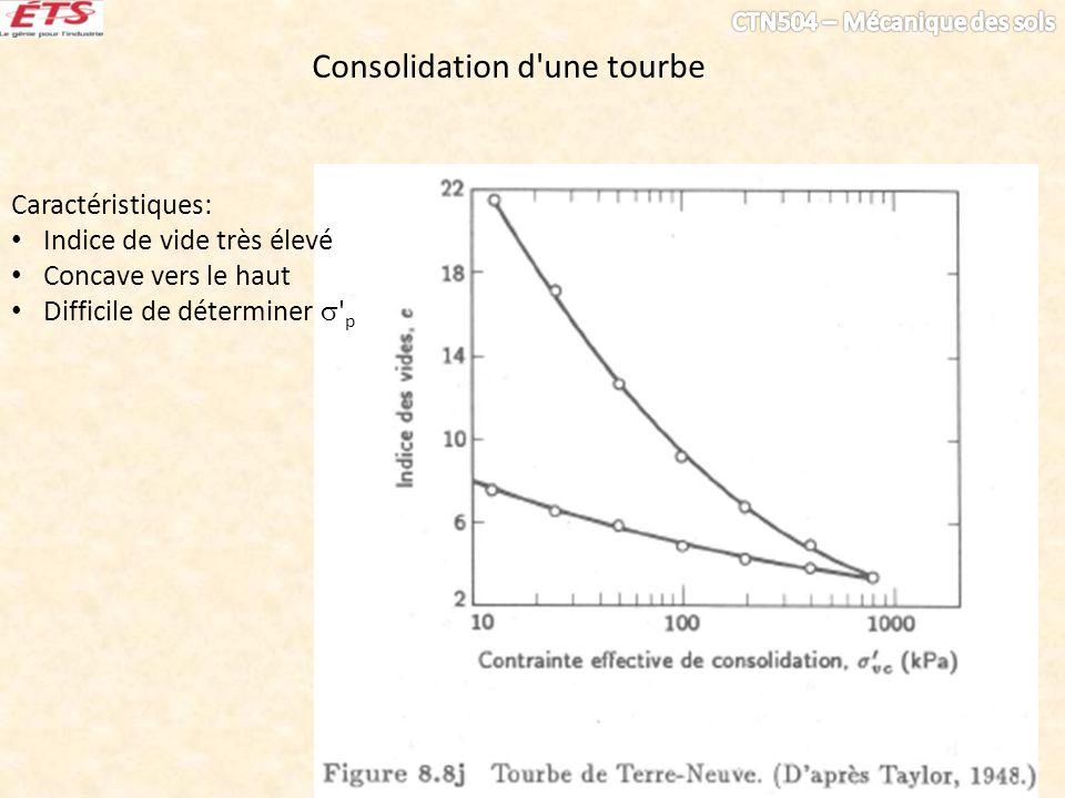 Consolidation d'une tourbe Caractéristiques: Indice de vide très élevé Concave vers le haut Difficile de déterminer ' p