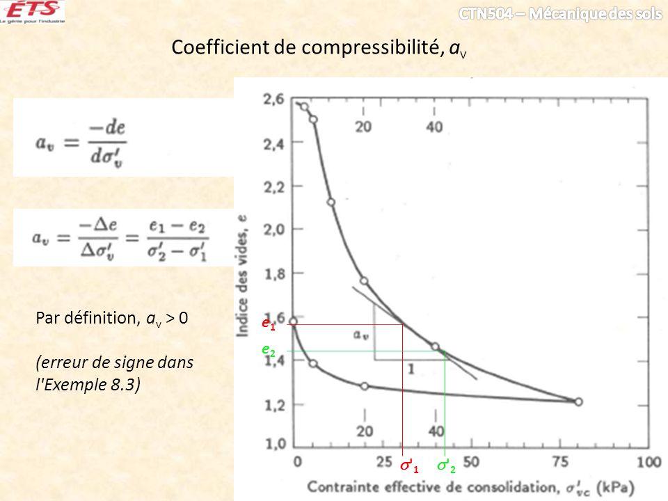 Coefficient de compressibilité, a v Par définition, a v > 0 (erreur de signe dans l'Exemple 8.3) e1e1 e2e2 ' 1 ' 2