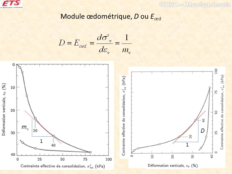 Module œdométrique, D ou E œd mvmv 1 1 D