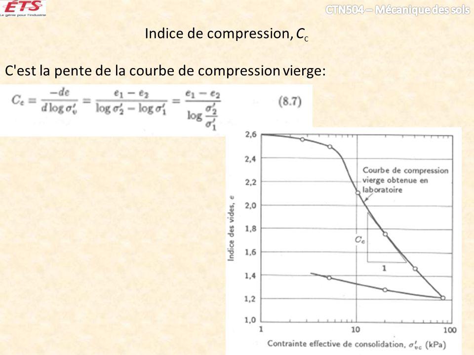 Indice de compression, C c C'est la pente de la courbe de compression vierge: