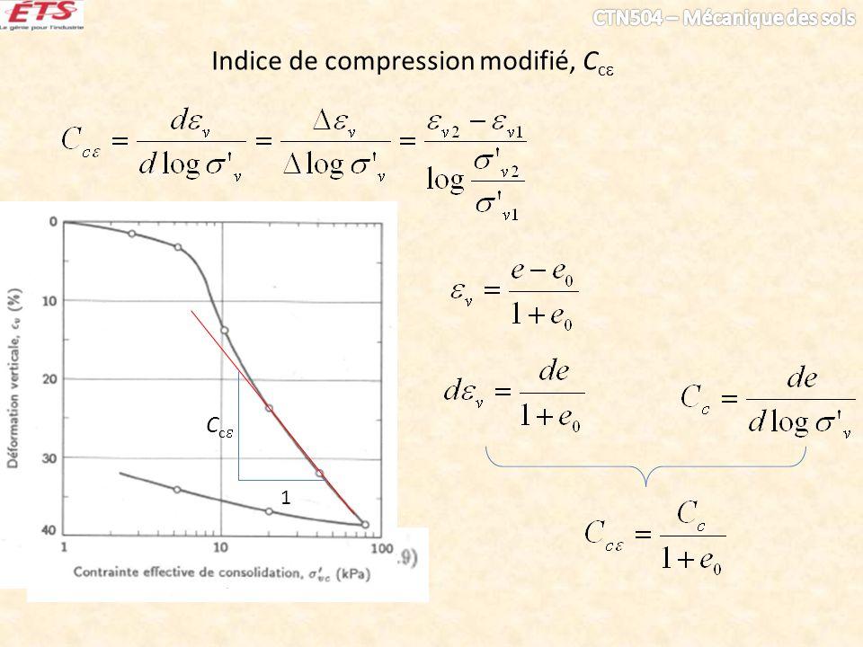 Indice de compression modifié, C c C c 1