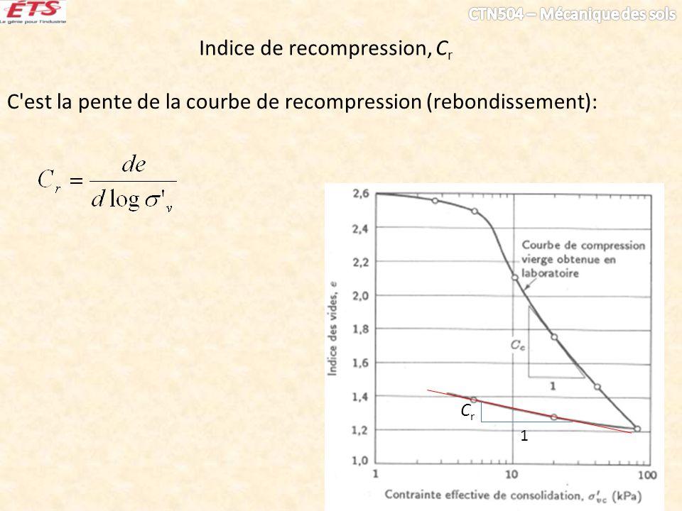 Indice de recompression, C r C'est la pente de la courbe de recompression (rebondissement): 1 CrCr