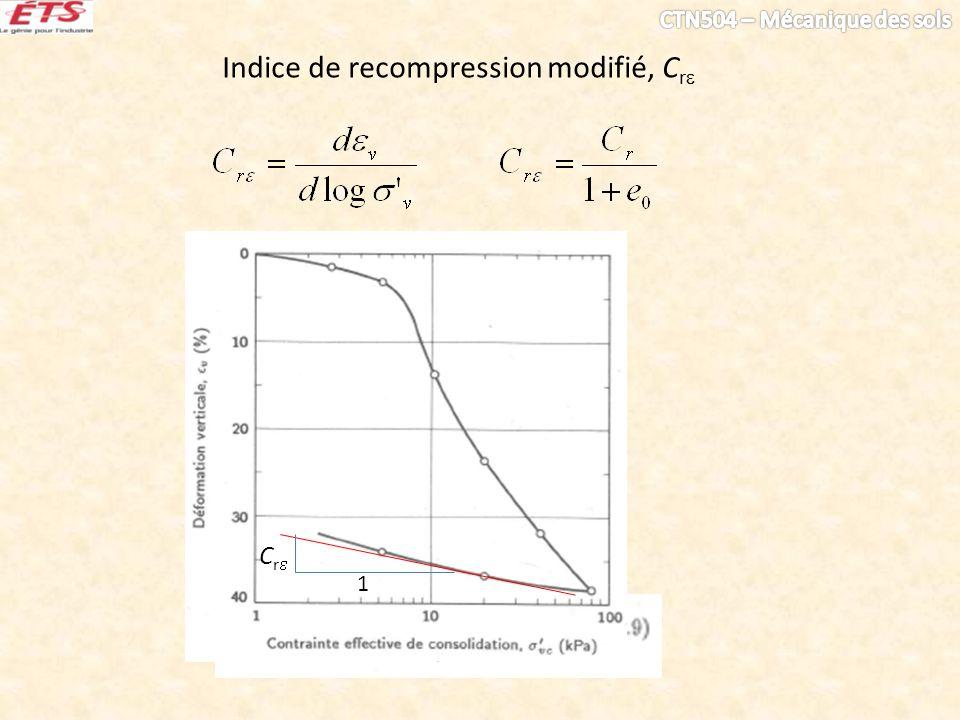 Indice de recompression modifié, C r C r 1