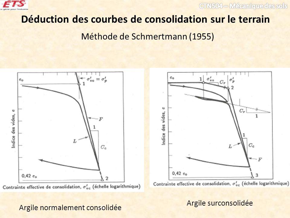 Méthode de Schmertmann (1955) Argile normalement consolidée Argile surconsolidée Déduction des courbes de consolidation sur le terrain