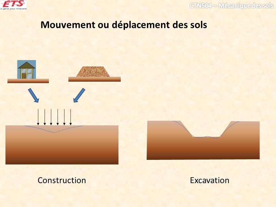ConstructionExcavation Mouvement ou déplacement des sols