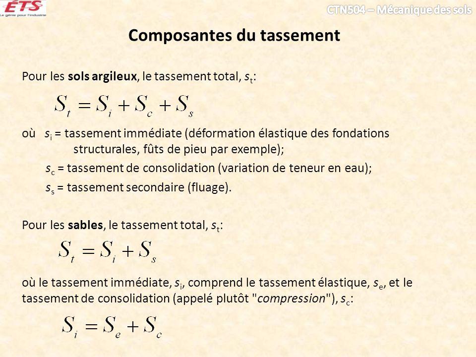 Composantes du tassement Pour les sols argileux, le tassement total, s t : où s i = tassement immédiate (déformation élastique des fondations structur
