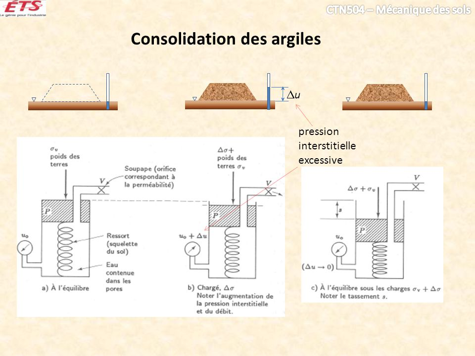 Consolidation des argiles pression interstitielle excessive u
