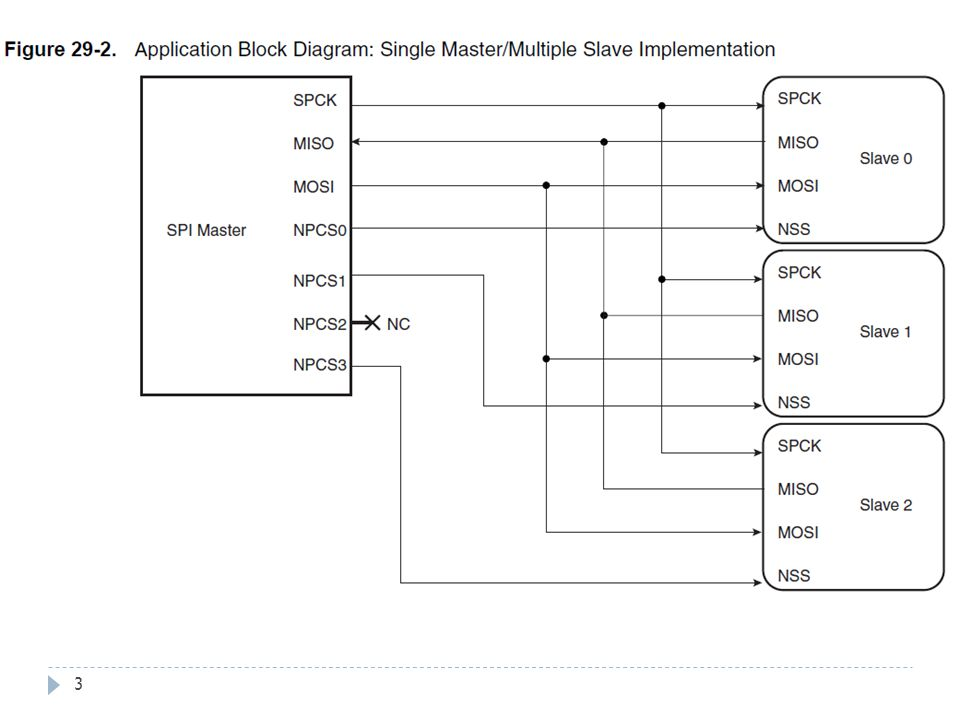 Transactions du SPI avec le CNA 44 Initialisation du CNA SPI_Write(AT91C_BASE_SPI1, 3, 0xE000); SPI_Read(AT91C_BASE_SPI1); Wait(1000); SPI_Write(AT91C_BASE_SPI1, 3, (0x4000 | 0x07FF)); SPI_Read(AT91C_BASE_SPI1); SPI_Write(AT91C_BASE_SPI1, 3, (0x5000 | 0x0000)); SPI_Read(AT91C_BASE_SPI1); Activations des canaux du CNA Canal A – DAC_OUT 0 volt Canal B - VSHIFT 0 volt